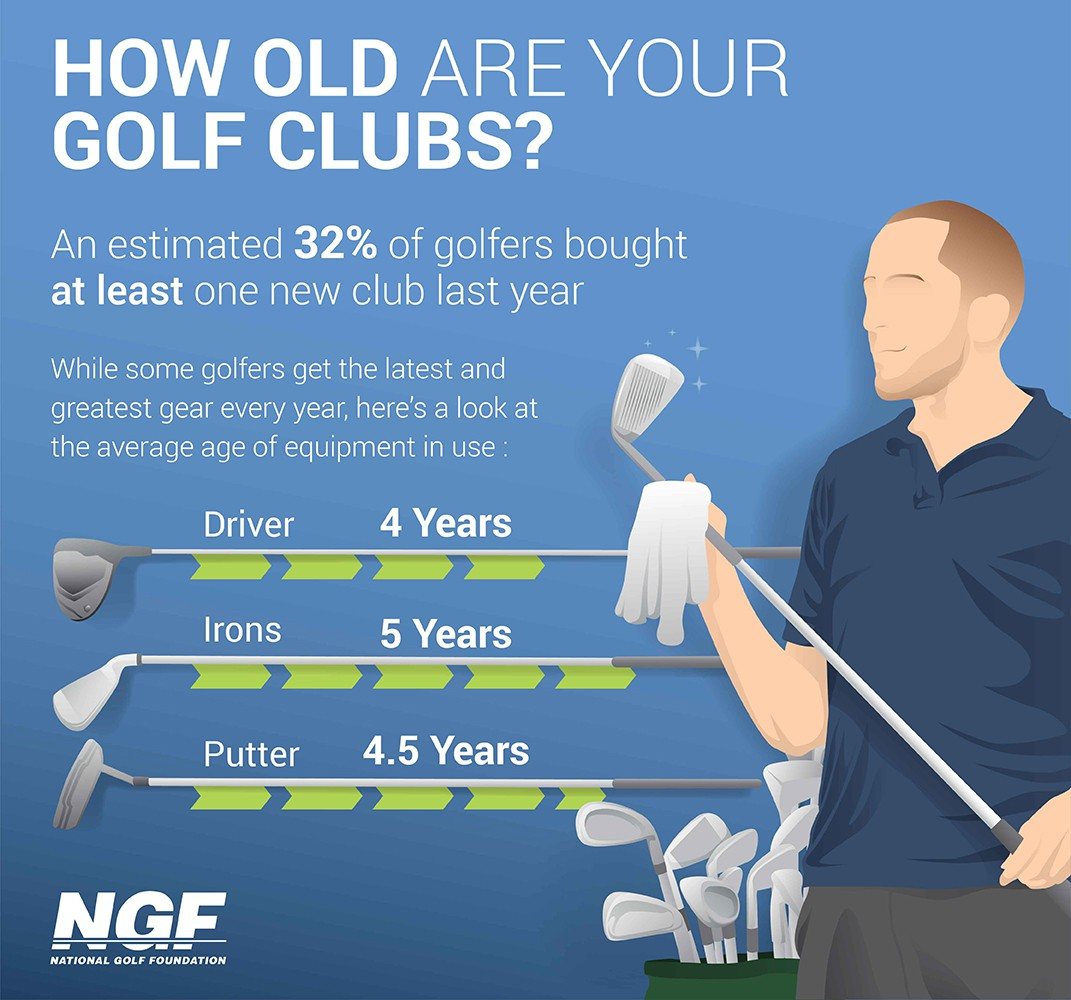 How Old Are Your Golf Clubs?