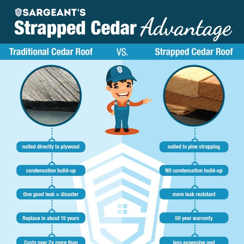 Flyer showing the advantage of strapped cedar roofing over traditional roofing.