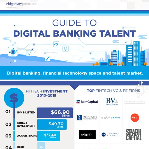 Digital Banking Talent Infographic