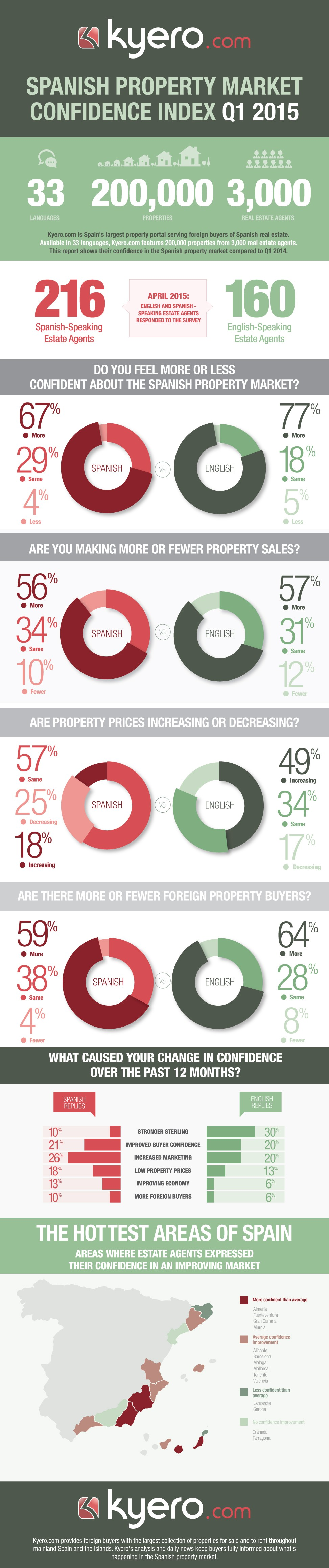 Clean & simple infographic design for Spanish real estate market confidence survey