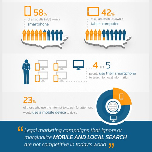 Highlight the importance of local-mobile search for today's law firms with infographic