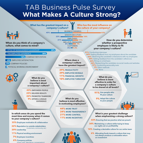 TAB Small Business pulse survey