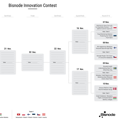 Tournament bracket for innovation contest