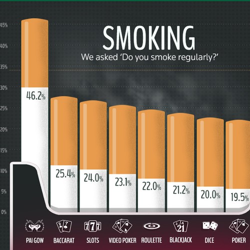 Infographic for survey investigating obesity in casino players.