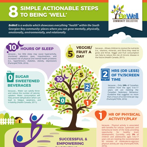 Infographics for BeWell