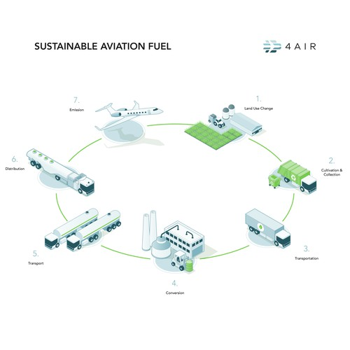 Sustainable Fuel Lifecycle Infographic