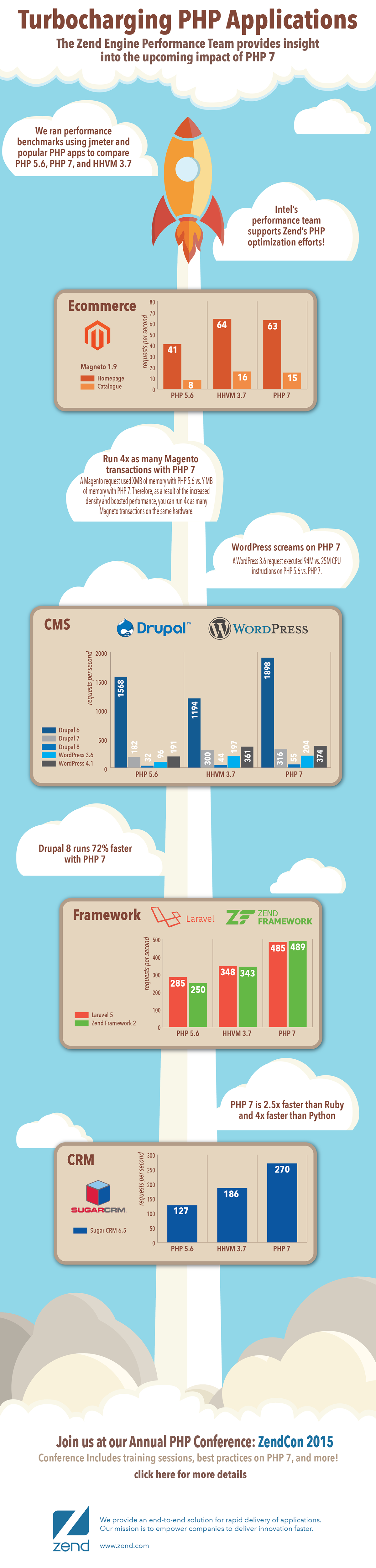 Create a PHP 7 Performance Infographic for Zend and PHP Developers