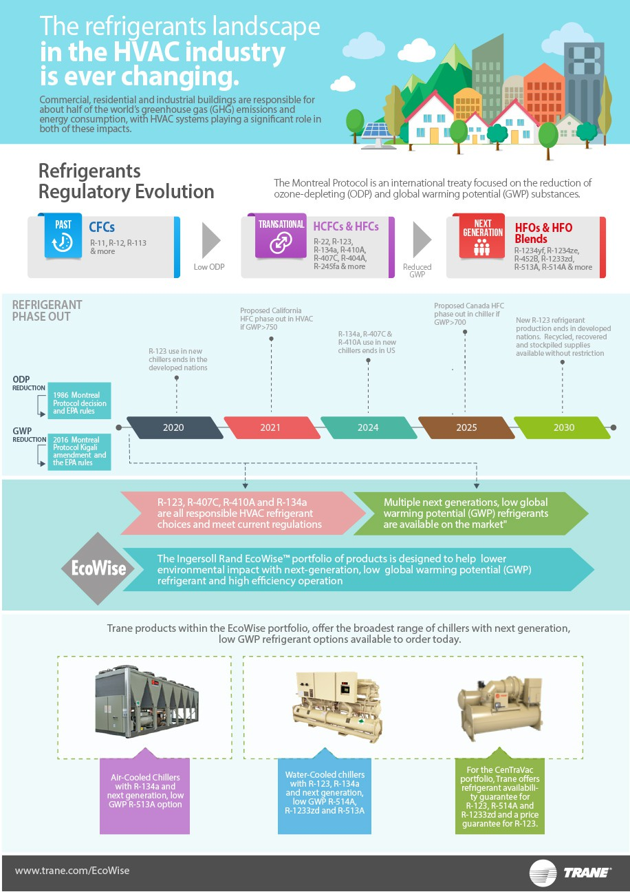 Create a clear vision on state of HVAC refrigerants