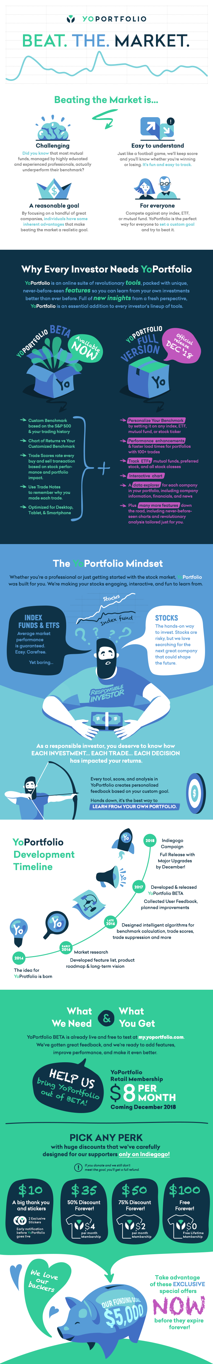 Infographic - for my startup called YoPortfolio