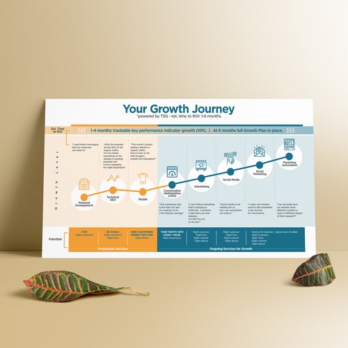 Your Growth Journey