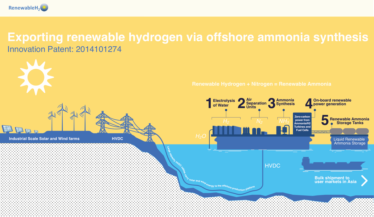 Exporting Renewable Energy via Offshore Ammonia Synthesis