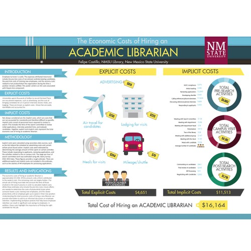 Academic Librarian Infographic