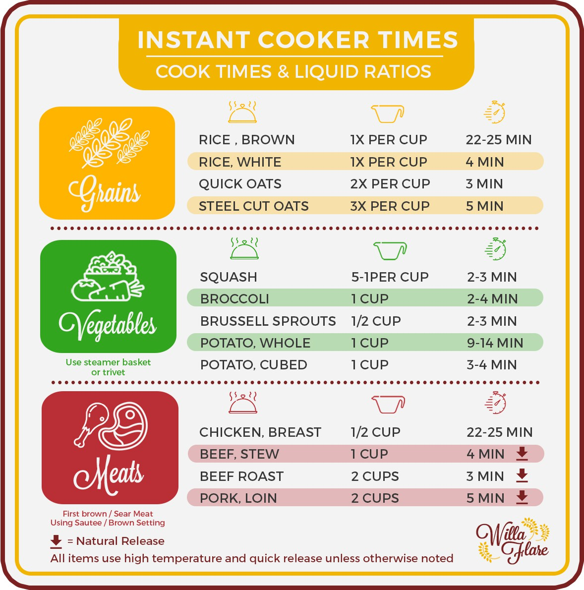 """Design quick reference """"cheat sheet"""" kitchen magnets"""
