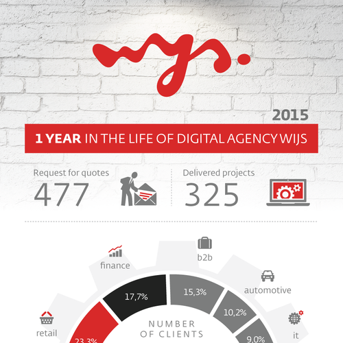 Wijs infographic