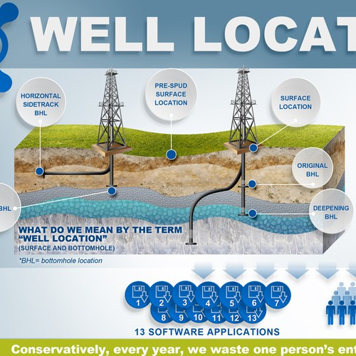 Oil & Gas Wells Infographic