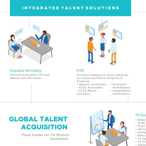 Integrated Talent Solutions infographics