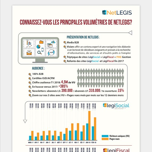 Infographic for French company