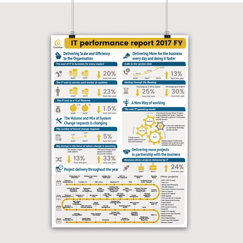 Infographic for Cochlear Ltd.