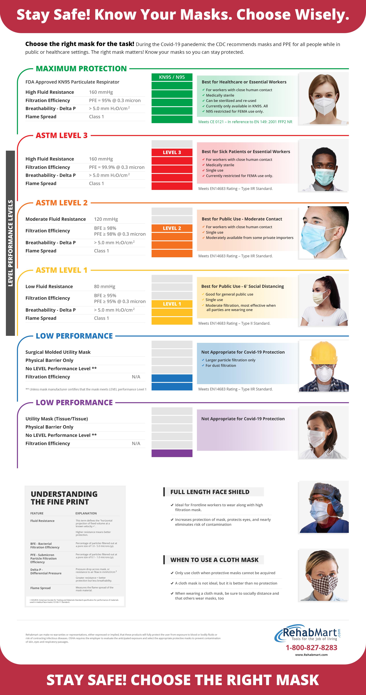 Mask Guide - Rehabmart