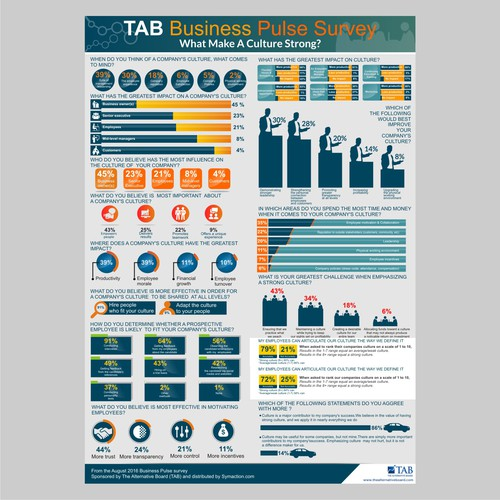 infographic for TAB business pulse survey