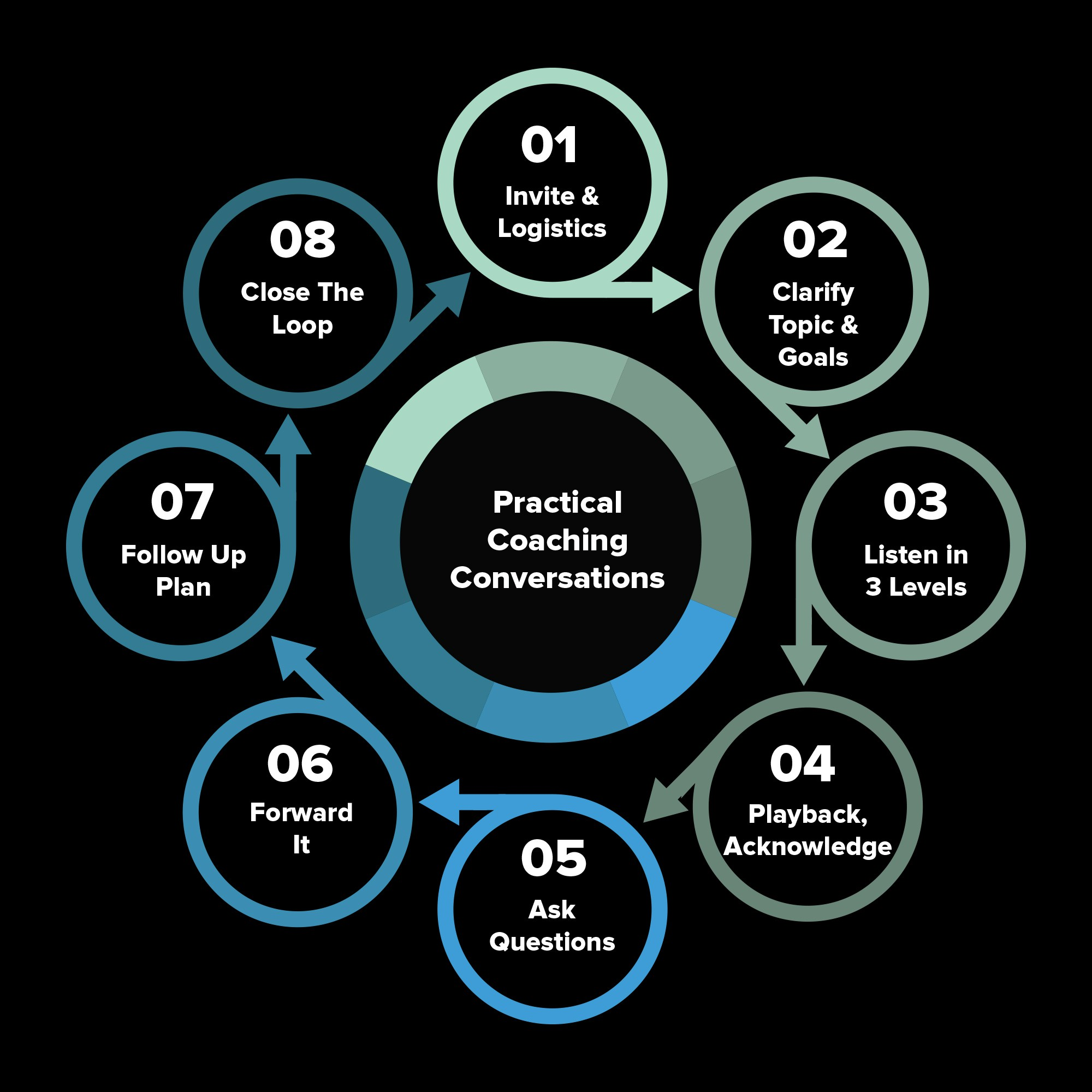Practical coaching conversations image design
