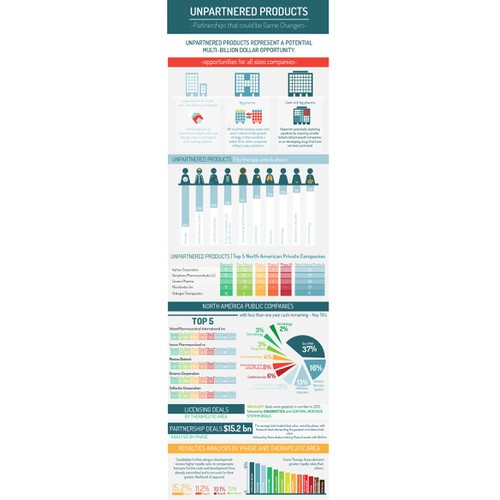 Create Healthcare/Pharmaceutical Themed Infographic