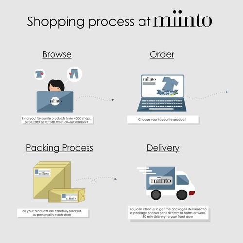Shopping Process chart