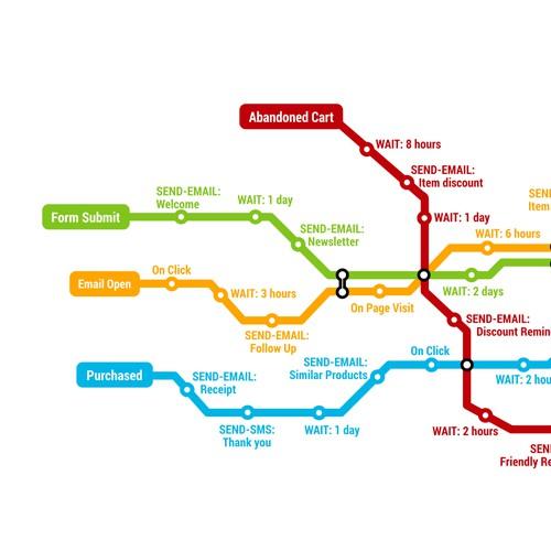 Metro Map of Digital Marketing