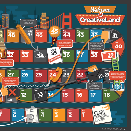 Welcome to CreativeLand