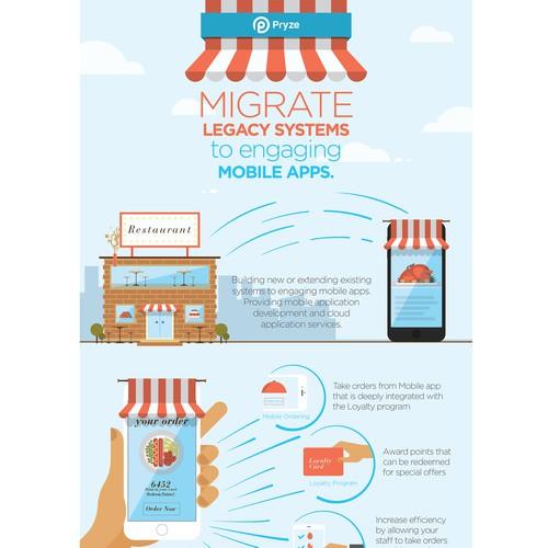 Infographic for LoyaltyVault, LLC