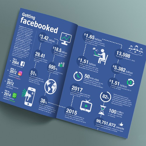 Infographic Stats for Getting Facebooked