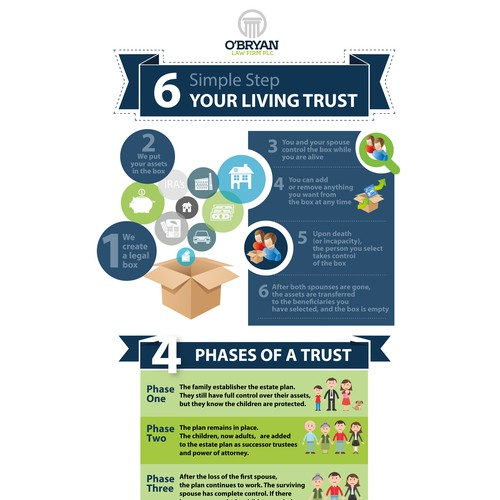 Law Firm Infographic Explaining Living Trusts