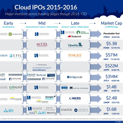 Cloud IPOs