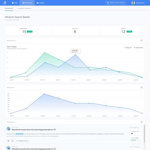 SaaS Analysis Dashboard
