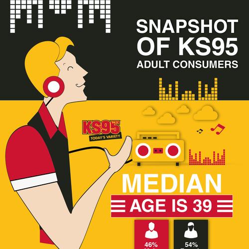 Music´s Infographic