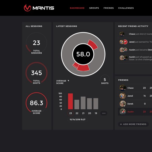 Dashboard for firearm industry