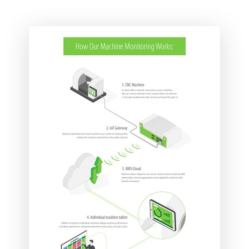 Infographic For Manufacturing Software