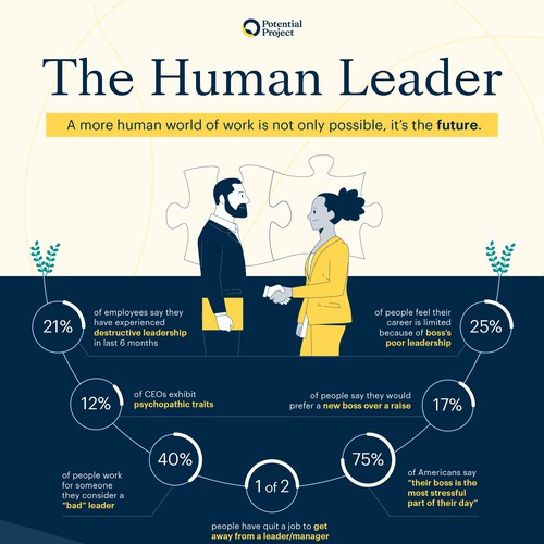 The Human Leader - Infographic