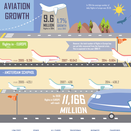Infographic on aviation growth