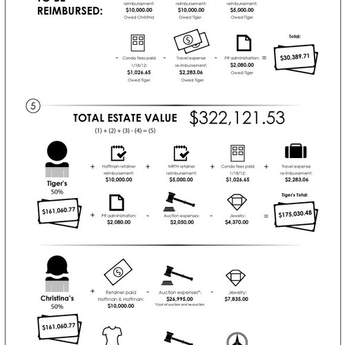 infographic for beaudoin estate