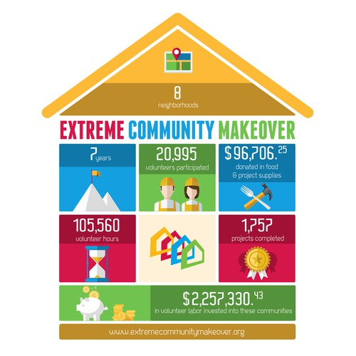 99nonprofits: Create a snapshot of Extreme Community Makeover's impact!