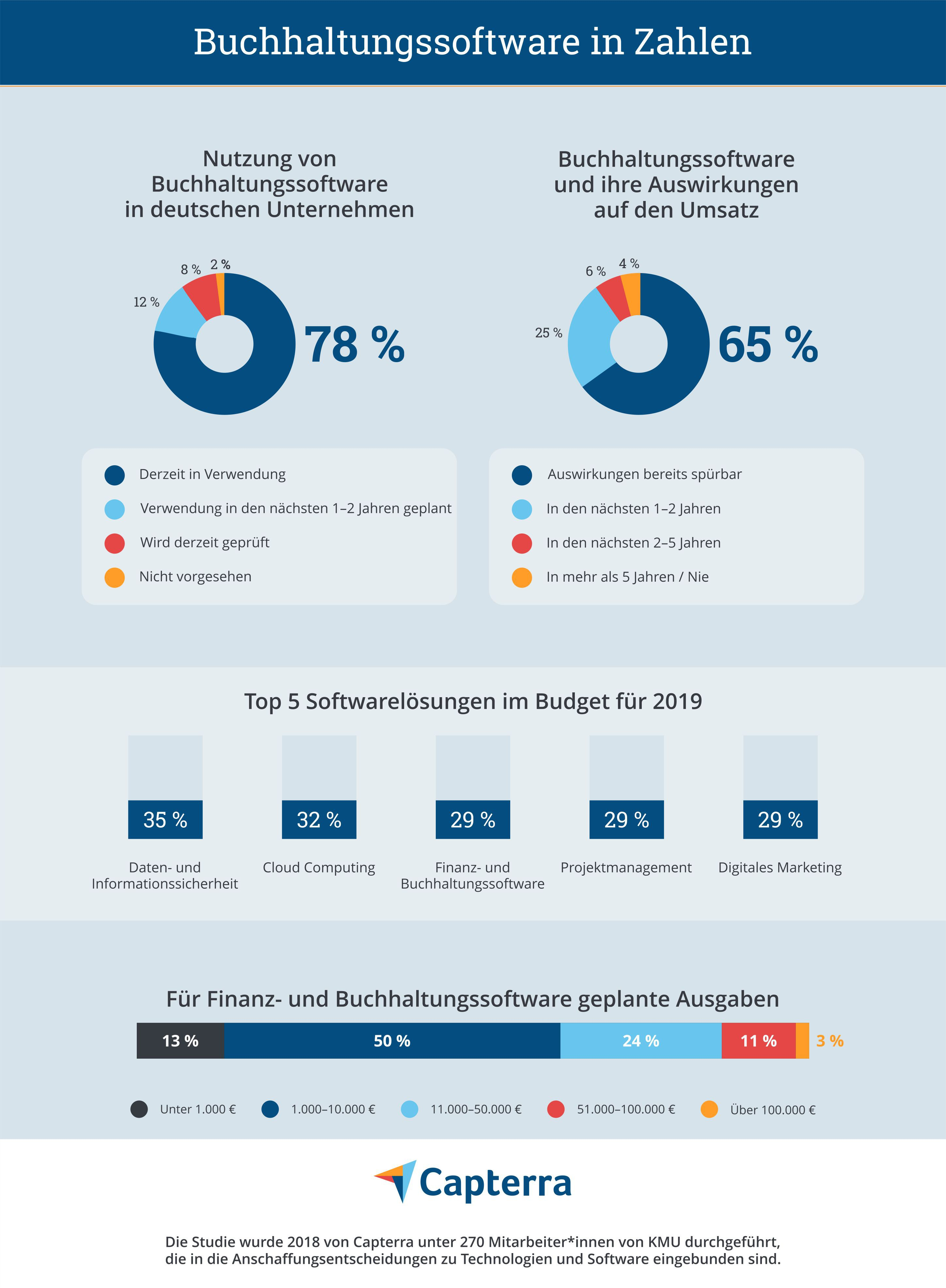 Adapt French Infographic about accounting software usage with provided German translation