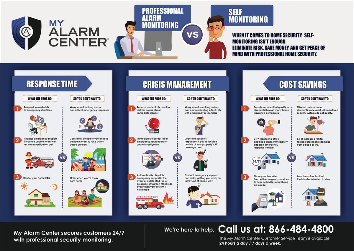 My Alarm Center - Triple Infographic