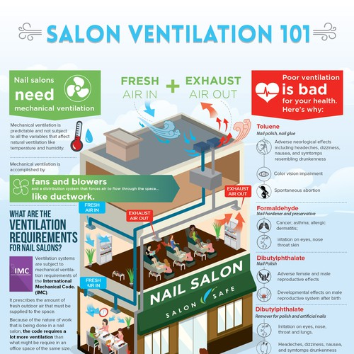 Salon Ventilation 101