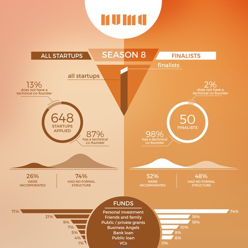 Startup accelerator infographic