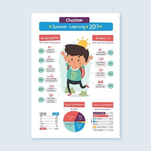 Summer Learning Infographic for Choctaw