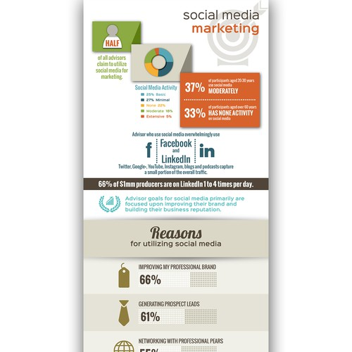 Infographic for Social Media Marketing Survey