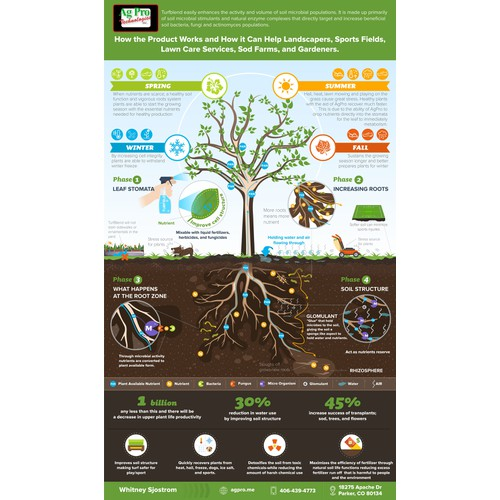 Graphic representation of grow plants with AgPro Systems