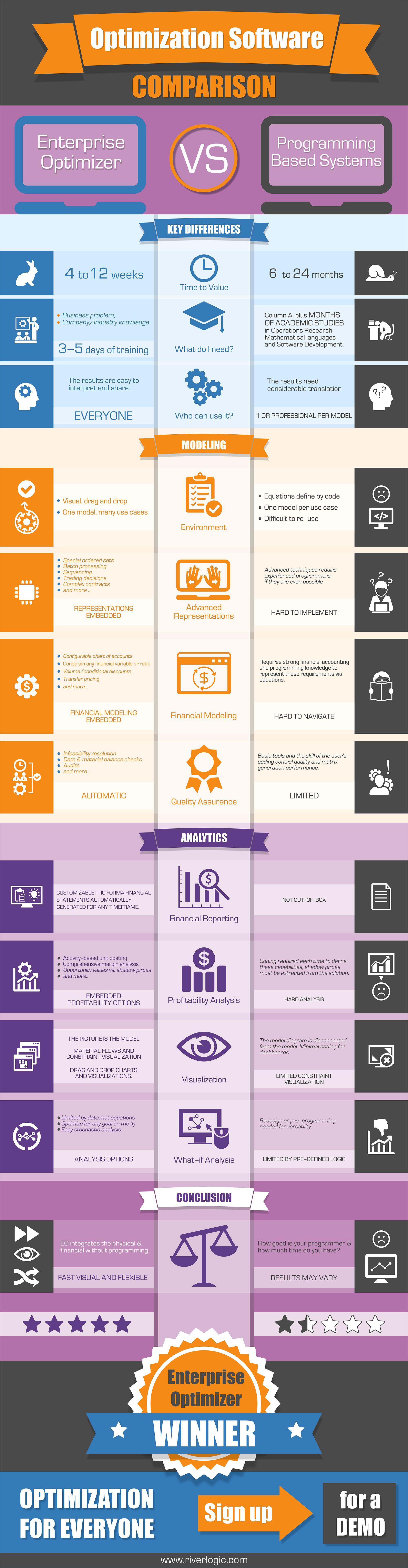 Comparison of Optimization Software Infographic