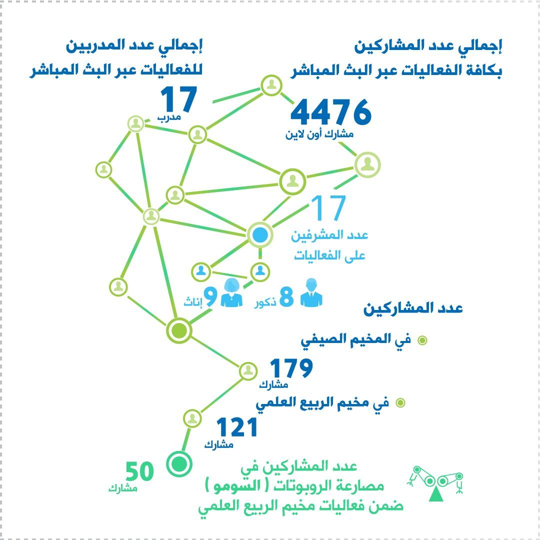we need a unique infographic for  Qatar scientific club achievements in 2020